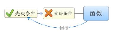 JavaScript猥琐队列机制